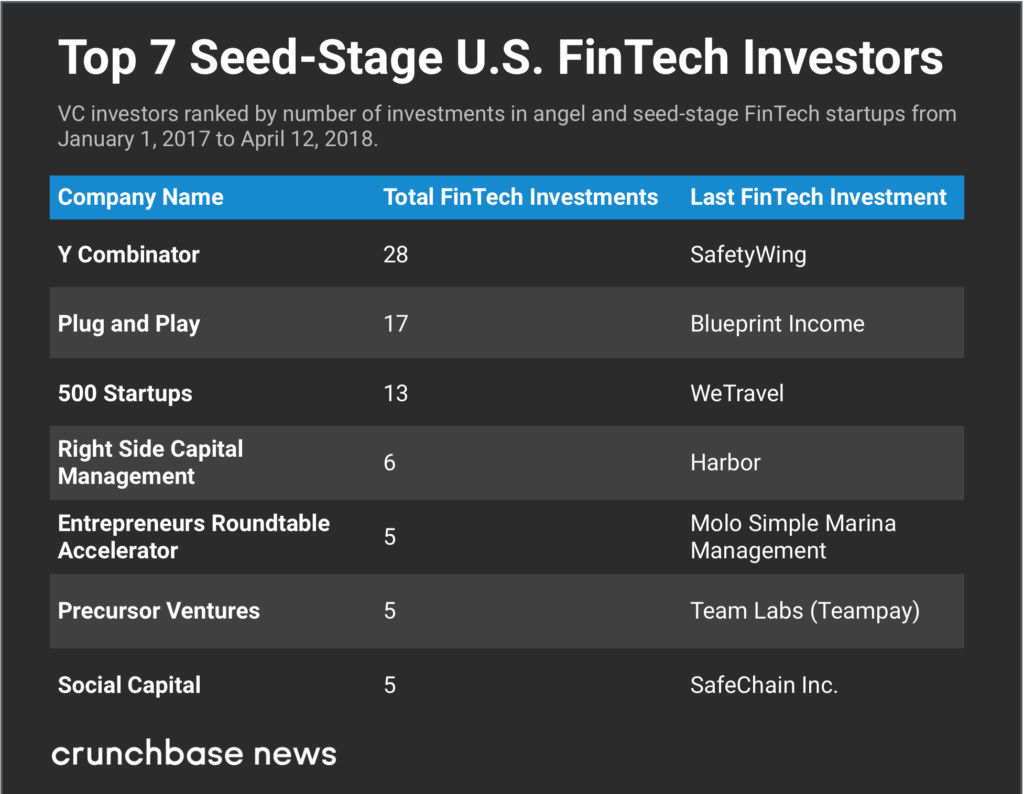 FinTech's Top Seed, Early, And Late-Stage VCs