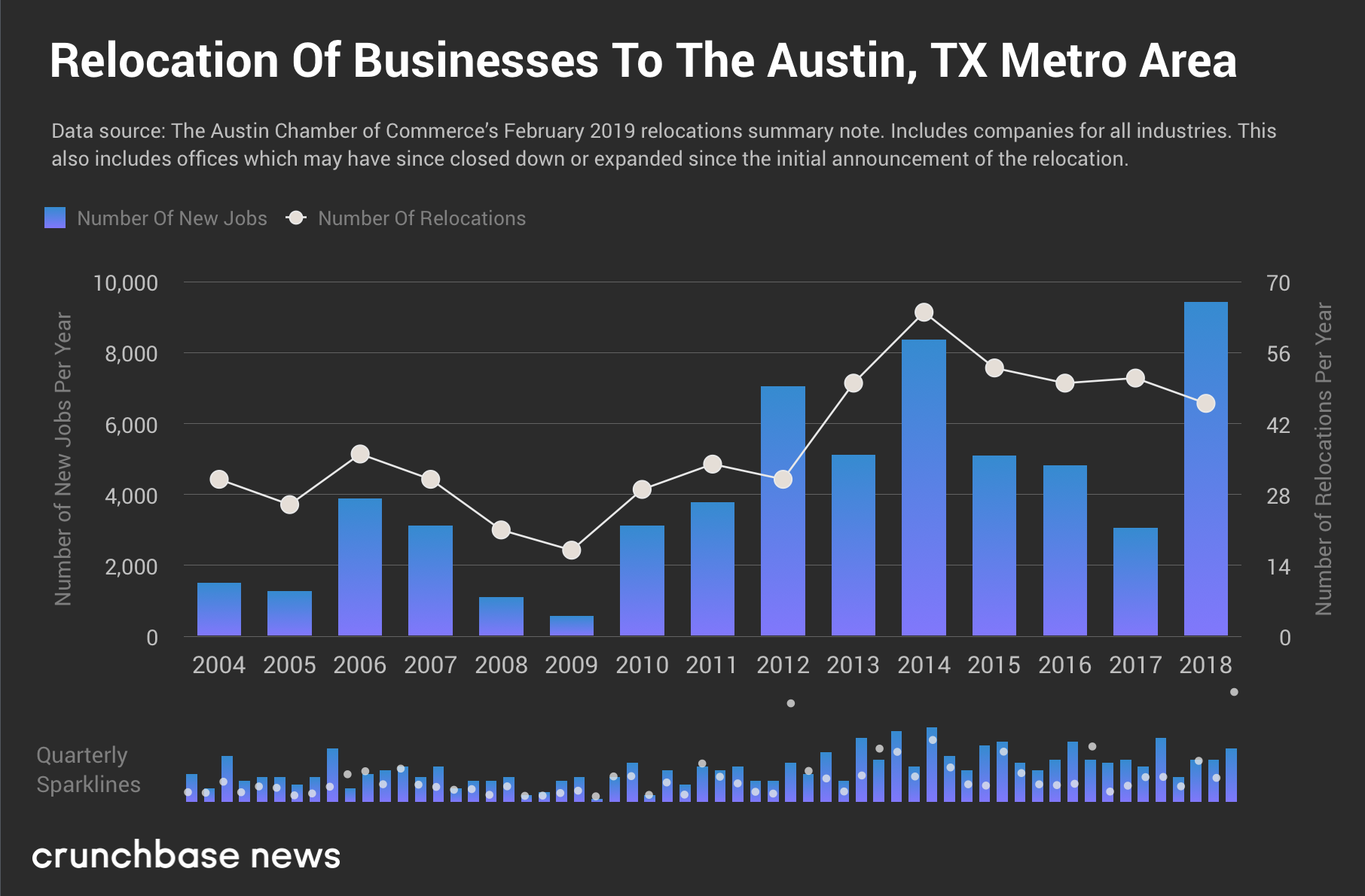 relocation of businesses to austin tx metro area