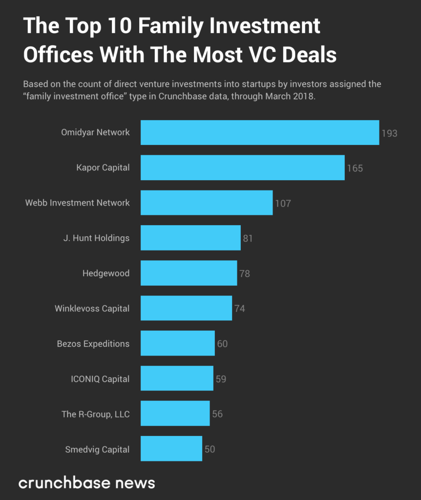The Top Ten Family Offices With The Most Direct Startup