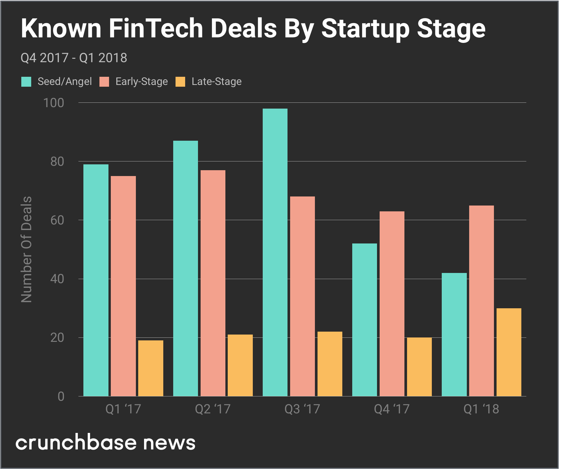 In Q1 2018, FinTech Startups Raise Record Amounts While Deal Counts Fall