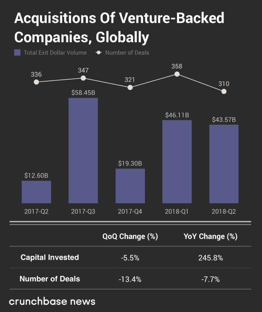 Inside The Global Q2 2018 Venture Market: New Records And Titanic