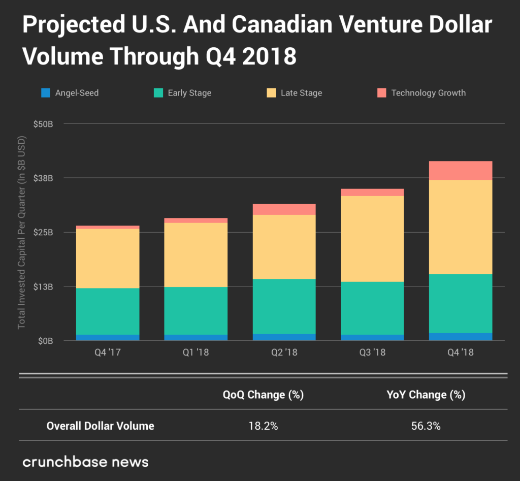 Bull Run Continues For North American Startup Funding In Q4
