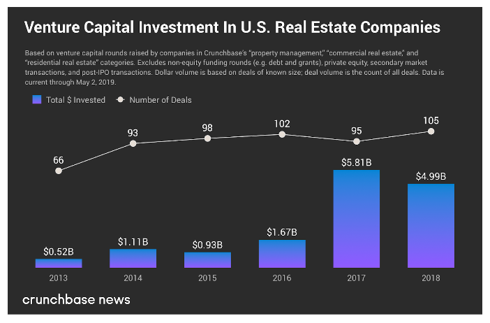 Real Estate Startups Raise Massive Rounds To Change The Way People