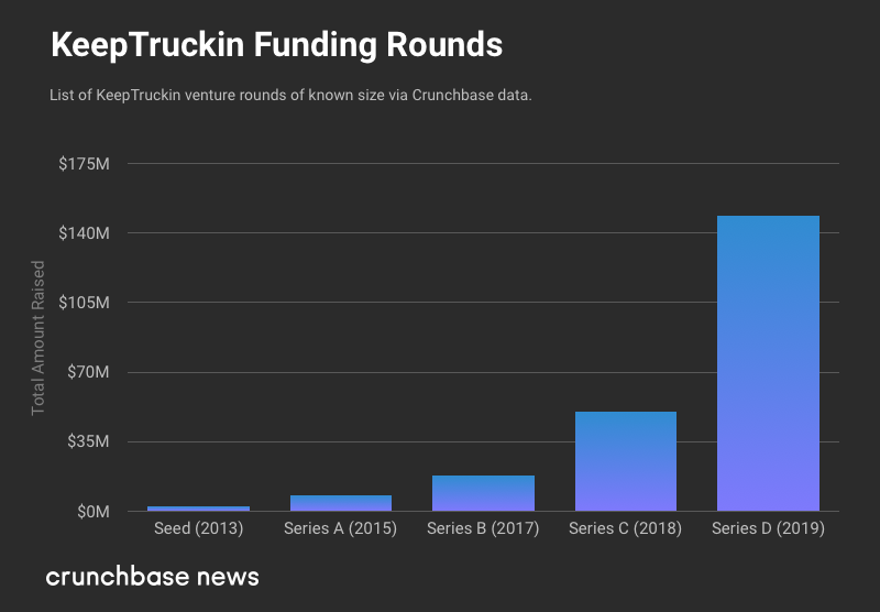 Trucking Finds Interest From Investors, Unicorns and Others