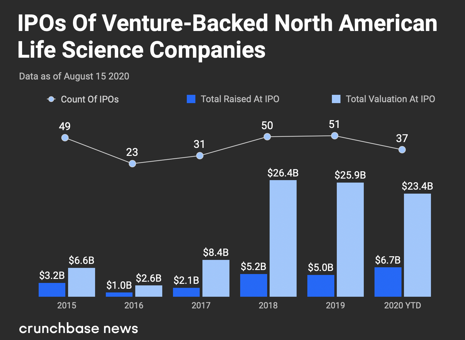 IPOs of Venture-Backed North American Life Science Companies