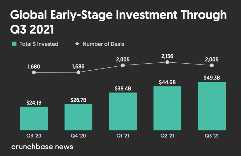 Global Early-Stage Venture Dollar Volume From Q3 2020 to Q3 2021
